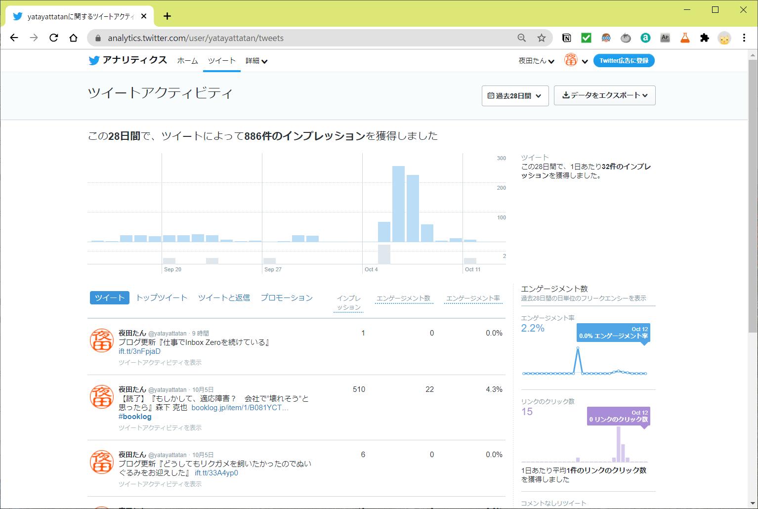 capture of Twitter analytics